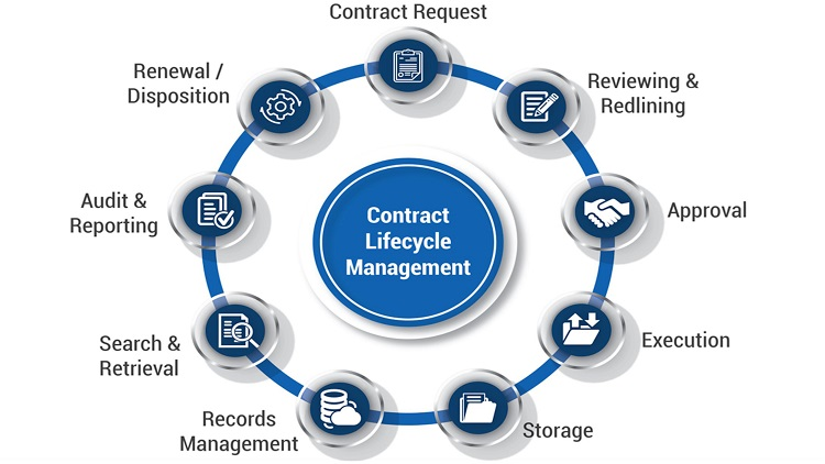 Audit of Procurement and Contract Processes